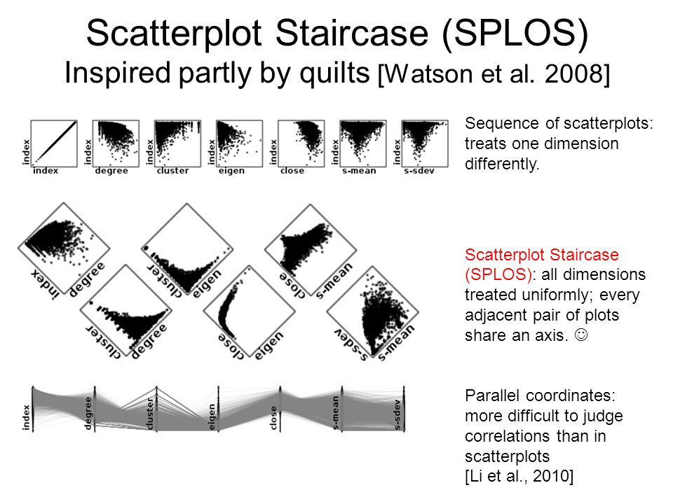 Scatterplot Staircase (SPLOS) Inspired partly by quilts [Watson et al